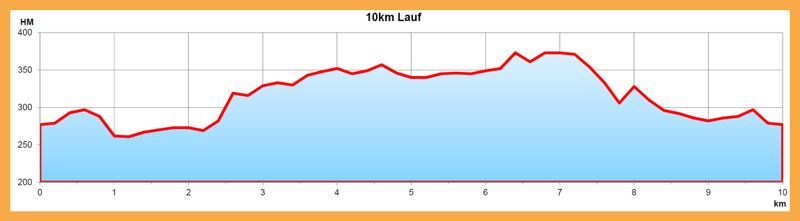 HKurve-10km
